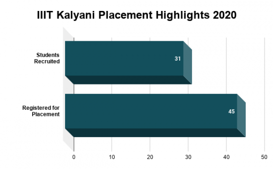 IIIT Kalyani Placement Highlights 2020