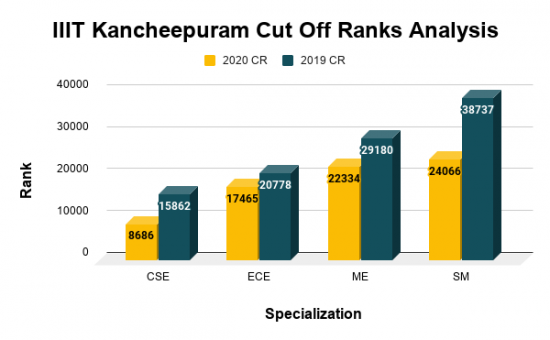 IIIT Kancheepuram Cut Off Ranks Analysis