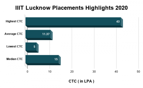 IIIT Lucknow Placements Highlights 2020