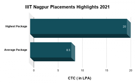IIIT Nagpur Placements Highlights 2021