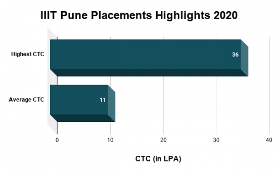IIIT Pune Placements Highlights 2020