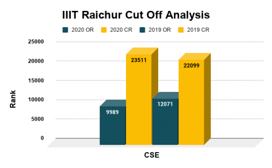 IIIT Raichur Cut Off Analysis