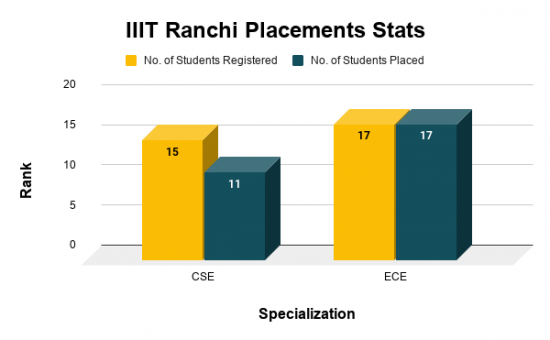 IIIT Ranchi Placements Stats