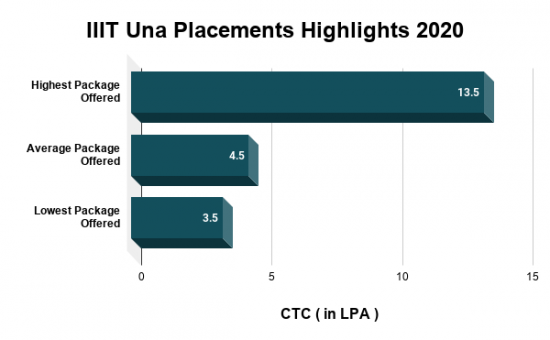 IIIT Una Placements Highlights 2020