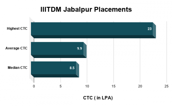 IIITDM Jabalpur Placements