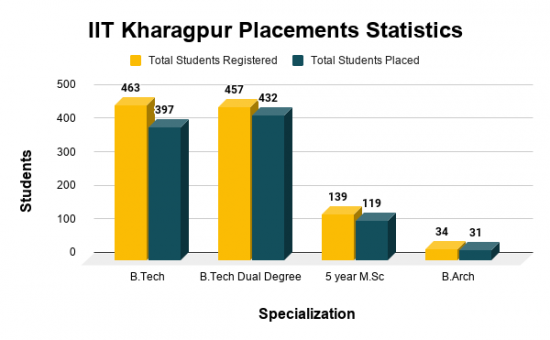 IIT Kharagpur Placements Statistics
