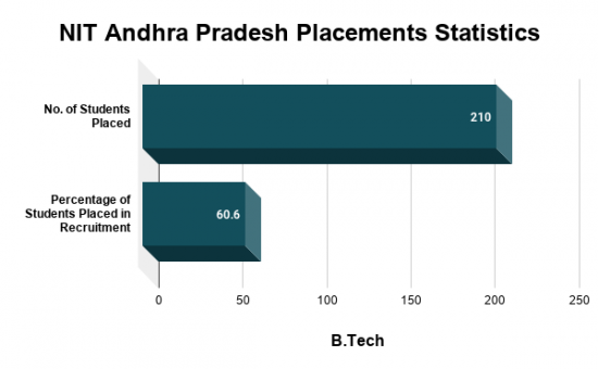 NIT Andhra Pradesh Placements Statistics