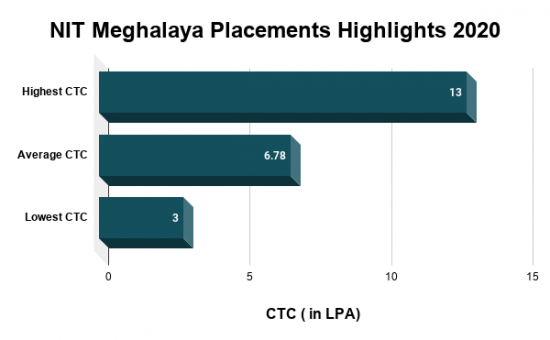NIT Meghalaya Placements Highlights 2020