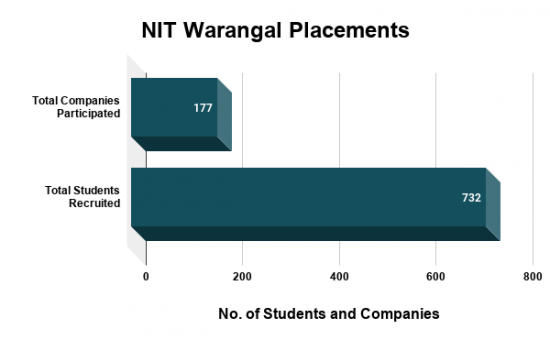 NIT Warangal Placements