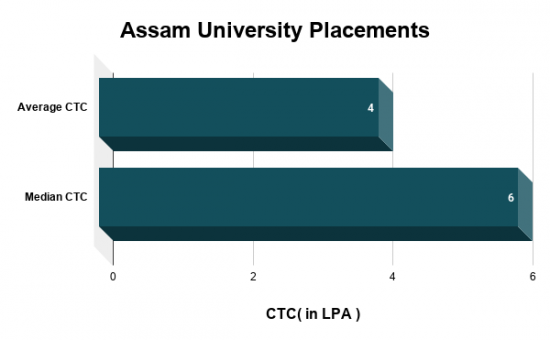 Assam University Placements