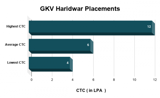 GKV Haridwar Placements