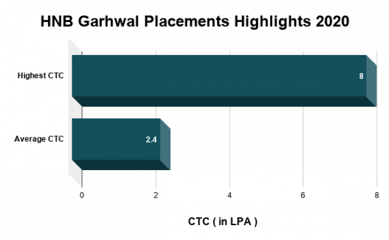 HNB Garhwal Placements Highlights 2020