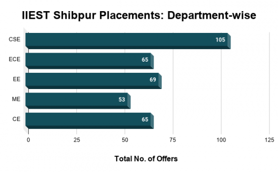 IIEST Shibpur Placements