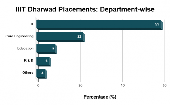 IIIT Dharwad Placements
