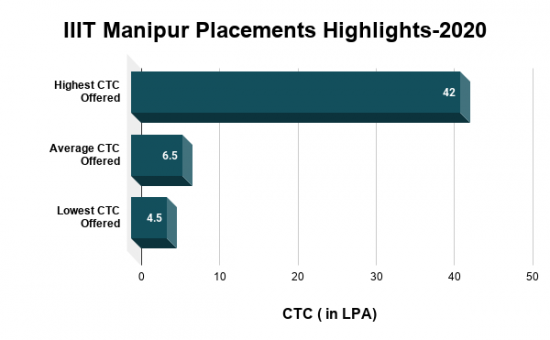 IIIT Manipur Placements Highlights 2020