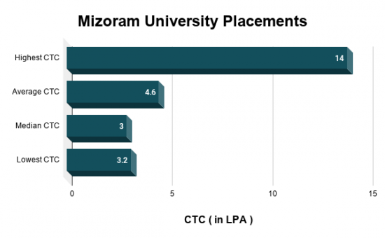 Mizoram University Placements