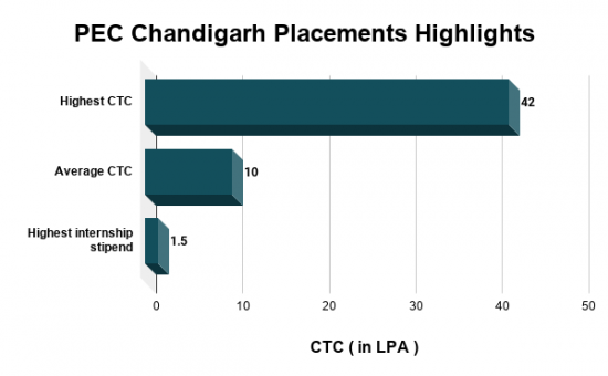PEC Chandigarh Placements Highlights