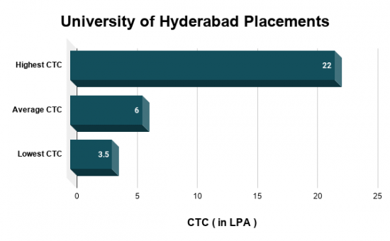 University of Hyderabad Placements