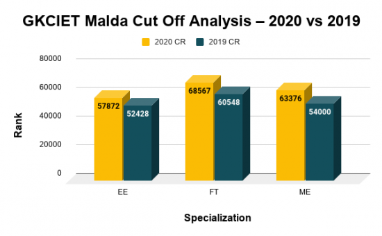 GKCIET Malda Cut Off Analysis 2020 and 2019