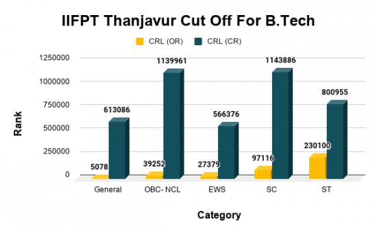 IIFPT Thanjavur Cut Off For B.Tech