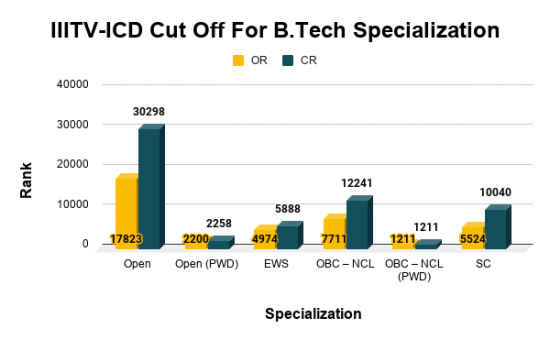 IIITV-ICD Cut Off For B.Tech Specialization