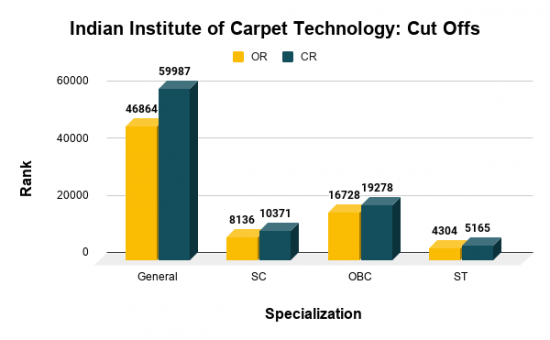 Indian Institute of Carpet Technology Cut Offs