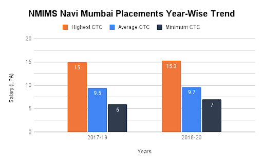 NMIMS Placement Trends